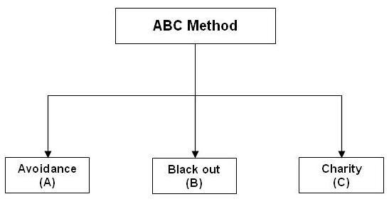 ABC Method