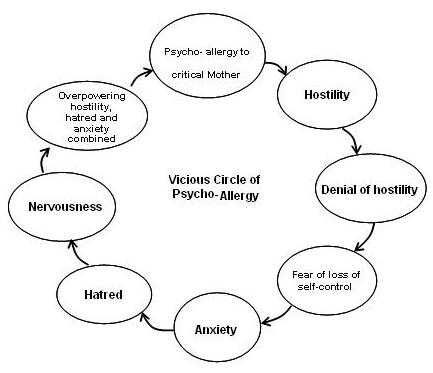 Allergy Circle